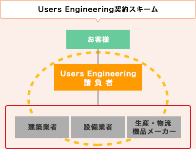 Users Engineering契約スキーム